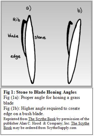 Sharpening honing scythe supply for How to hone marble